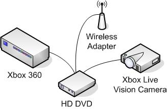 Xbox 360 - Before