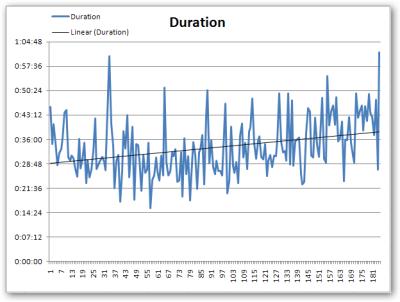 Hanselminutes Duration Graph