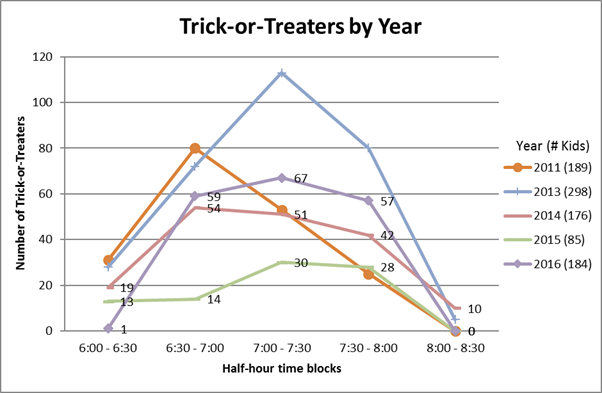 2016: 184 trick-or-treaters.