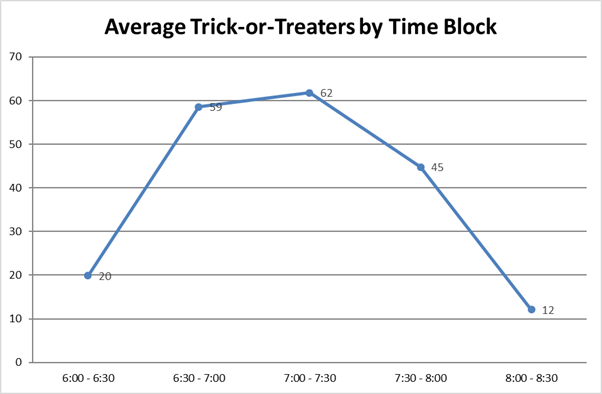 Average Trick-or-Treaters by Time Block