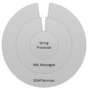 SOAP services wrapping XML messages wrapping the string processing engine