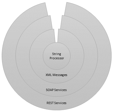 REST services wrapping SOAP services wrapping XML messages wrapping the string processing engine