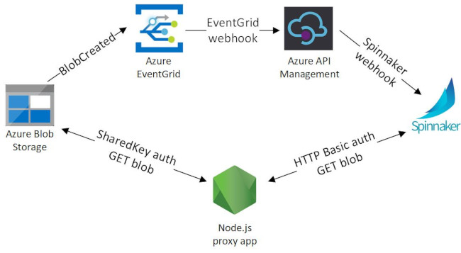 Event and retrieval flow for Azure Blob Storage and Spinnaker