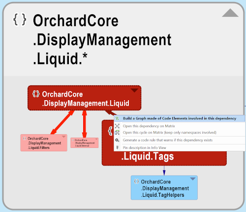 Dive into the OrchardCore.DisplayManagement.Liquid codependency graph
