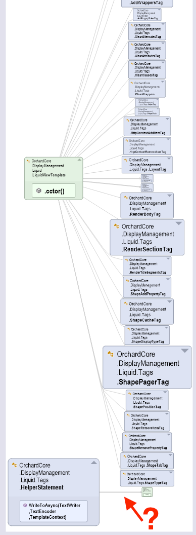 OrchardCore.DisplayManagement.Liquid codependency graph