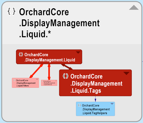 OrchardCore.DisplayManagement.Liquid dependency graph