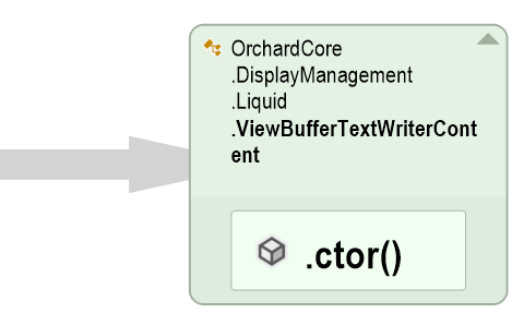 OrchardCore.DisplayManagement.Liquid.ViewBufferTextWriterContent is the culprit!