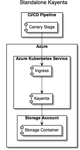 Standalone Kayenta diagram